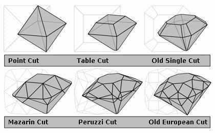 Taglio diamanti